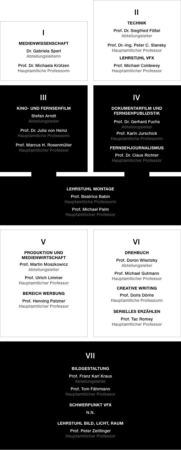 Professorinnen und Professoren - HFF München